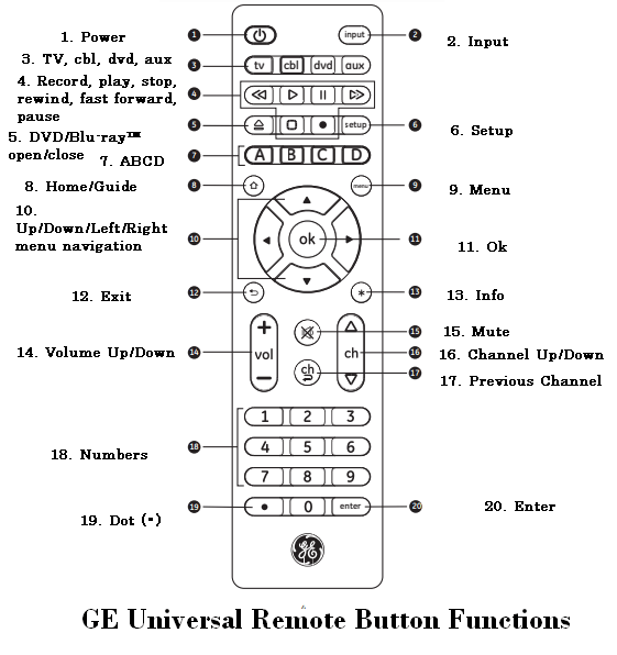 GE Button Functions